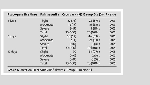 Comparison of postoperative pain: piezoelectric device versus microdrill